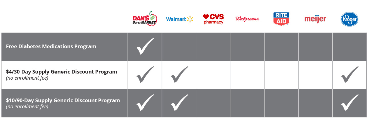 Pharmacy competition comparison table